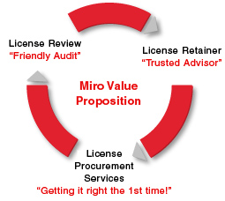 Miro Value Proposition